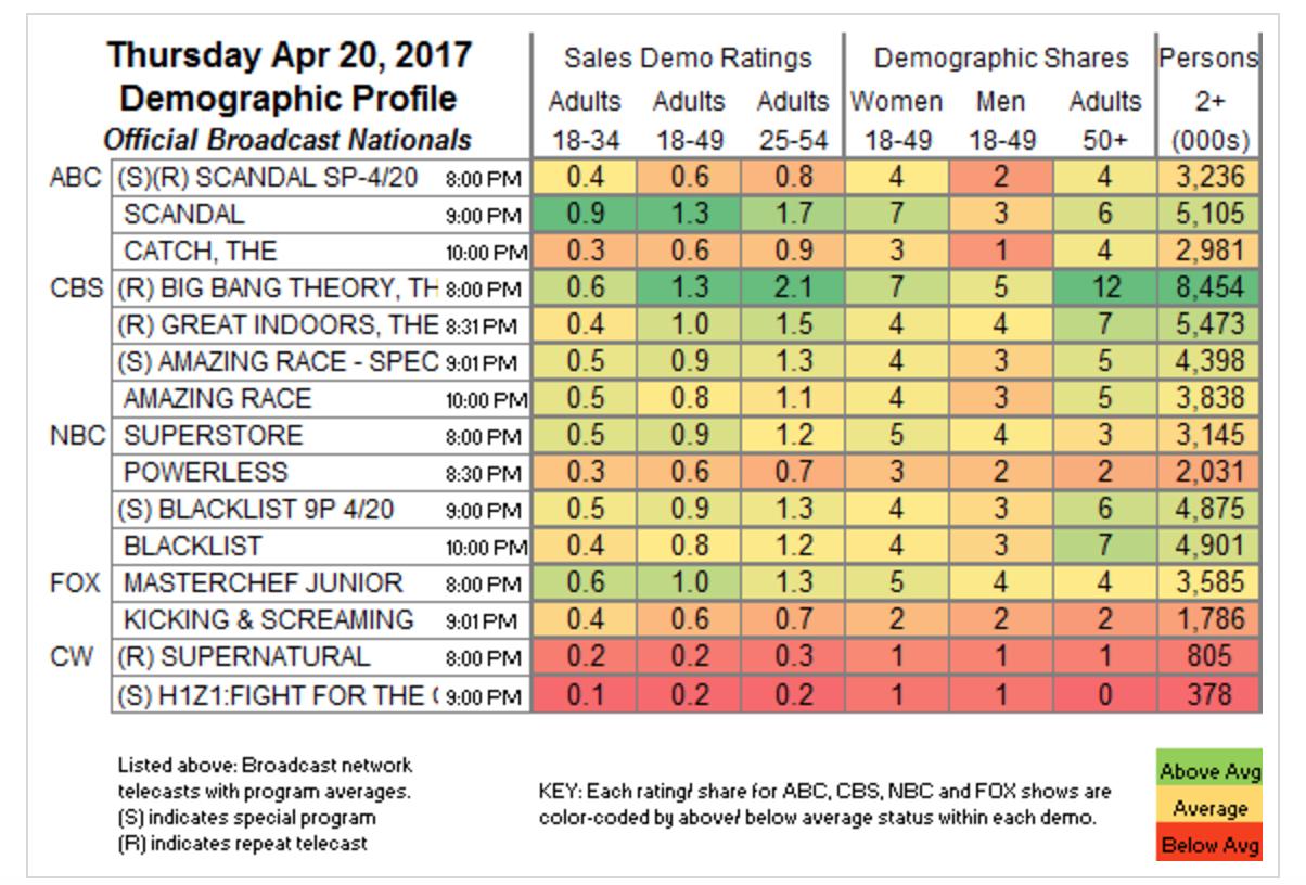 H1Z1 18-49 Demo Ratings vs. the NHL Playoffs (Photo: Showbuzzdaily.com)