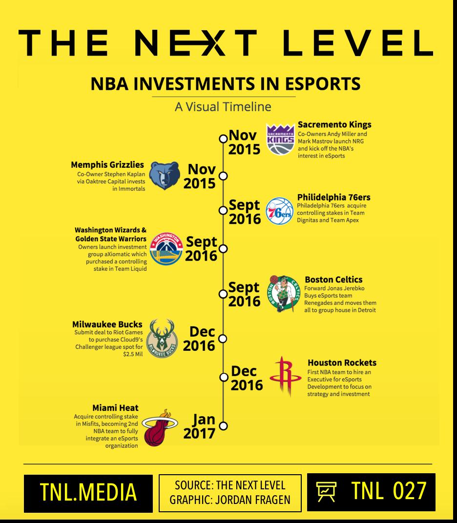 TNL Infographic 027: NBA Team eSports Investment ((Infographic: The Next Level/Jordan Fragen)