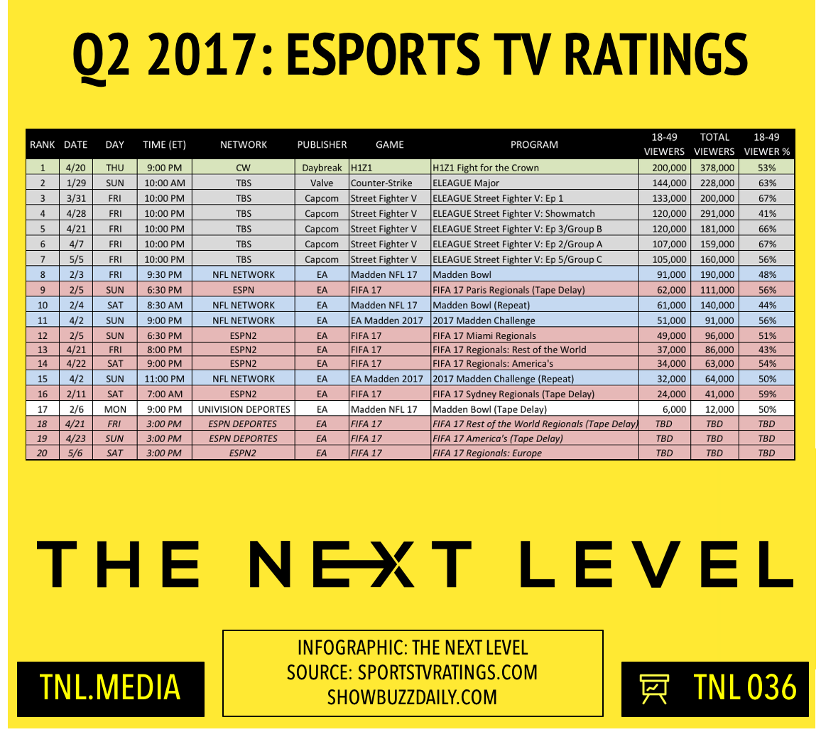 TNL Infographic 036: Q2 2017 eSports TV Rating s (Infographic: The Next Level)