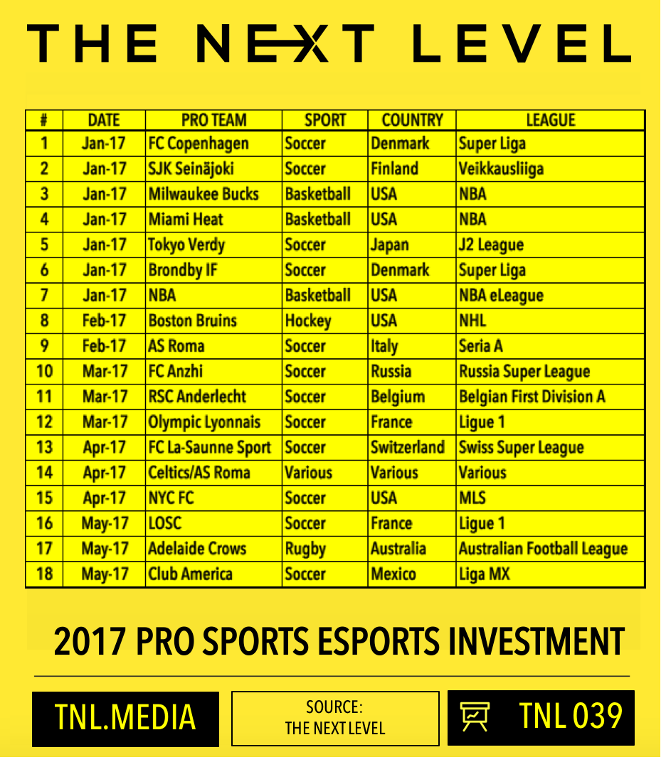 TNL Infographic 039: 2017 Pro Sports eSports Investment (Infographic: The Next Level)
