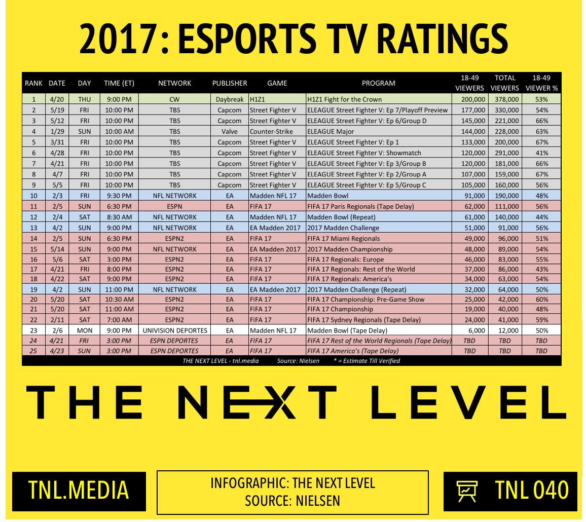 TNL eSports Infographic 040: 2017 eSports TV Ratings (Infographic: The Next Level)