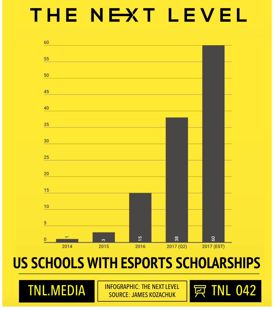 TNL Infographic 042: 2017 Q2 US Schools With eSports Scholarships (Infographic: The Next Level, Source: James Kozachuk)