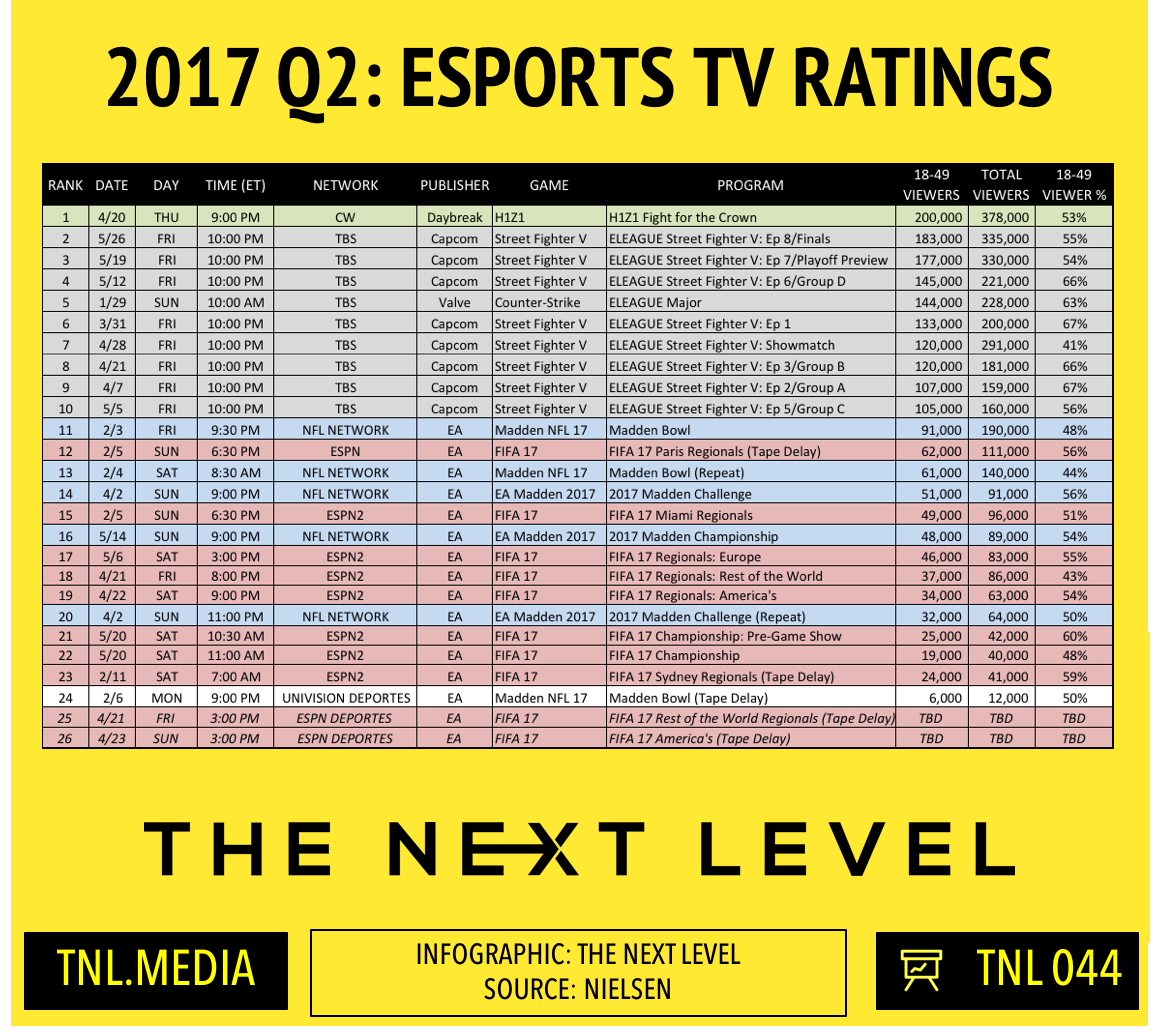 TNL Infographic 044: 2017 Q2 eSports TV Ratings (Infographic: The Next Level)