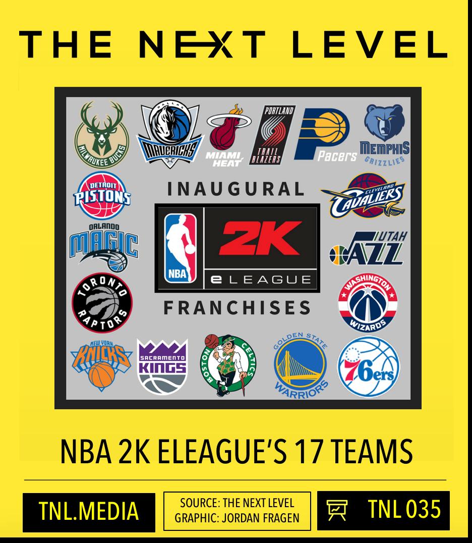 TNL Infographic 035: NBA2K ELEAGUE's 17 Teams (Infographic: The Next Level)