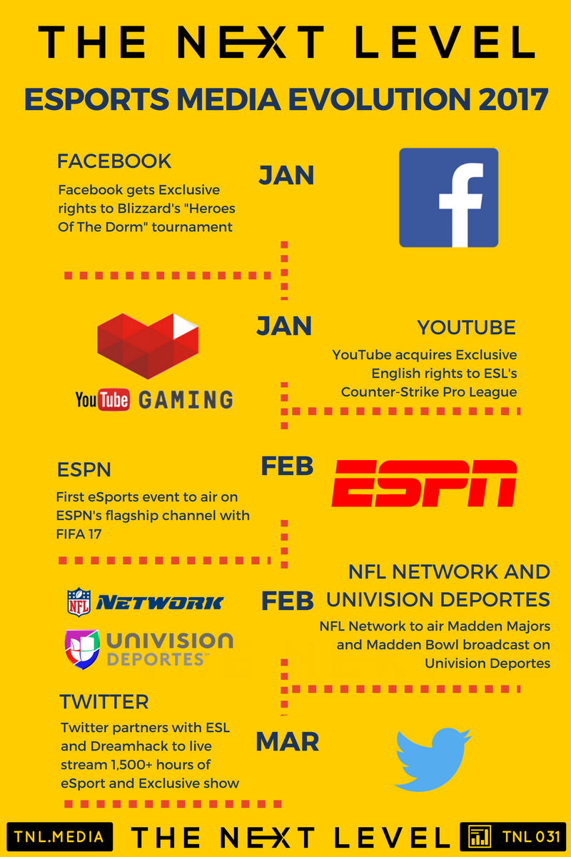 TNL Infographic 031: eSports Media Evolution 2017 (Infographic: The Next Level)