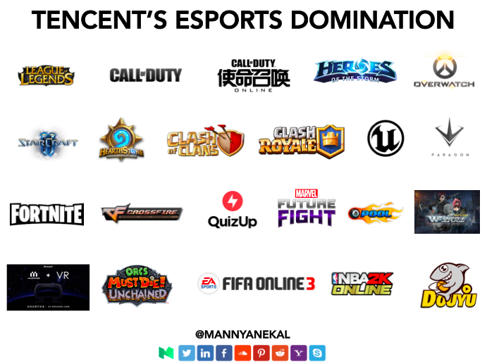Tencent's eSports Domination (Graphic: The Next Level)