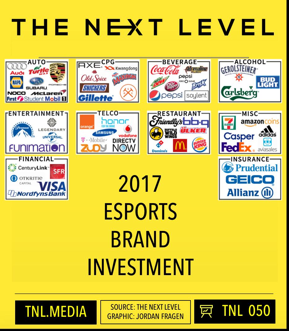 TNL Infographic 050: 2017 eSports Brand Investment (Graphic: Jordan Fragen)