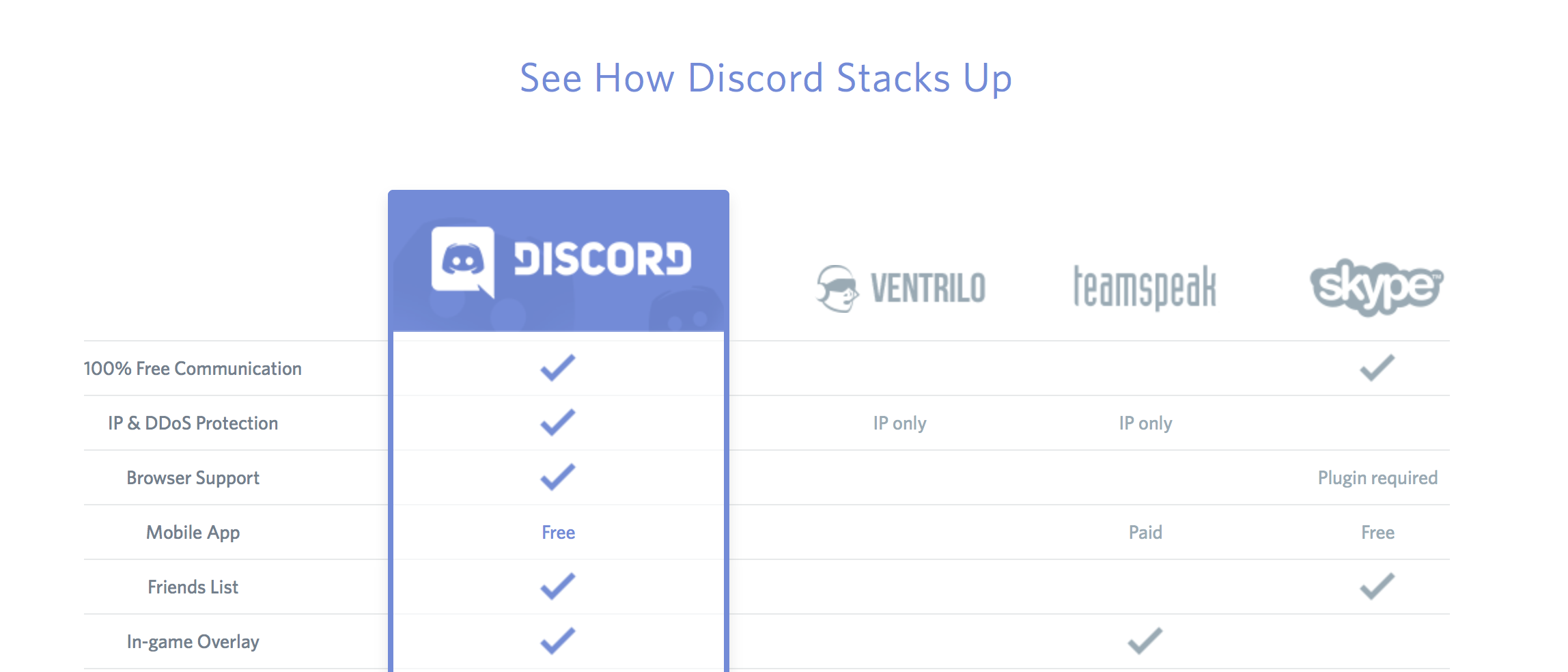 Discord vs. the Competition (Photo: Discord)