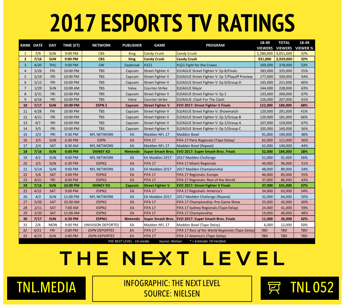 TNL Infographic 051: 2017 eSports TV Ratings (Infographic: The Next Level)