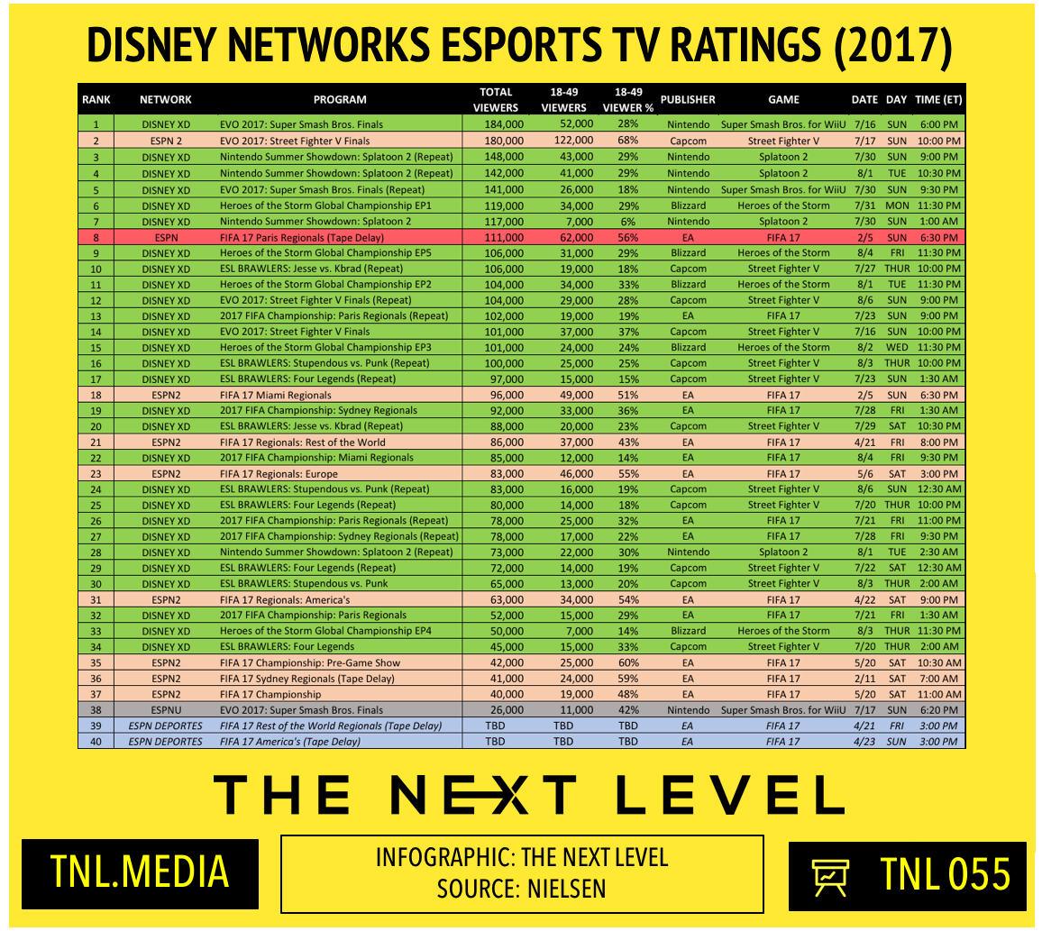 TNL Infographic 055: Disney Networks eSports TV Ratings (Infographic: The Next Level)