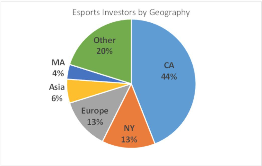 Where Are eSports Investors Located (Chart: Stephen Hays)