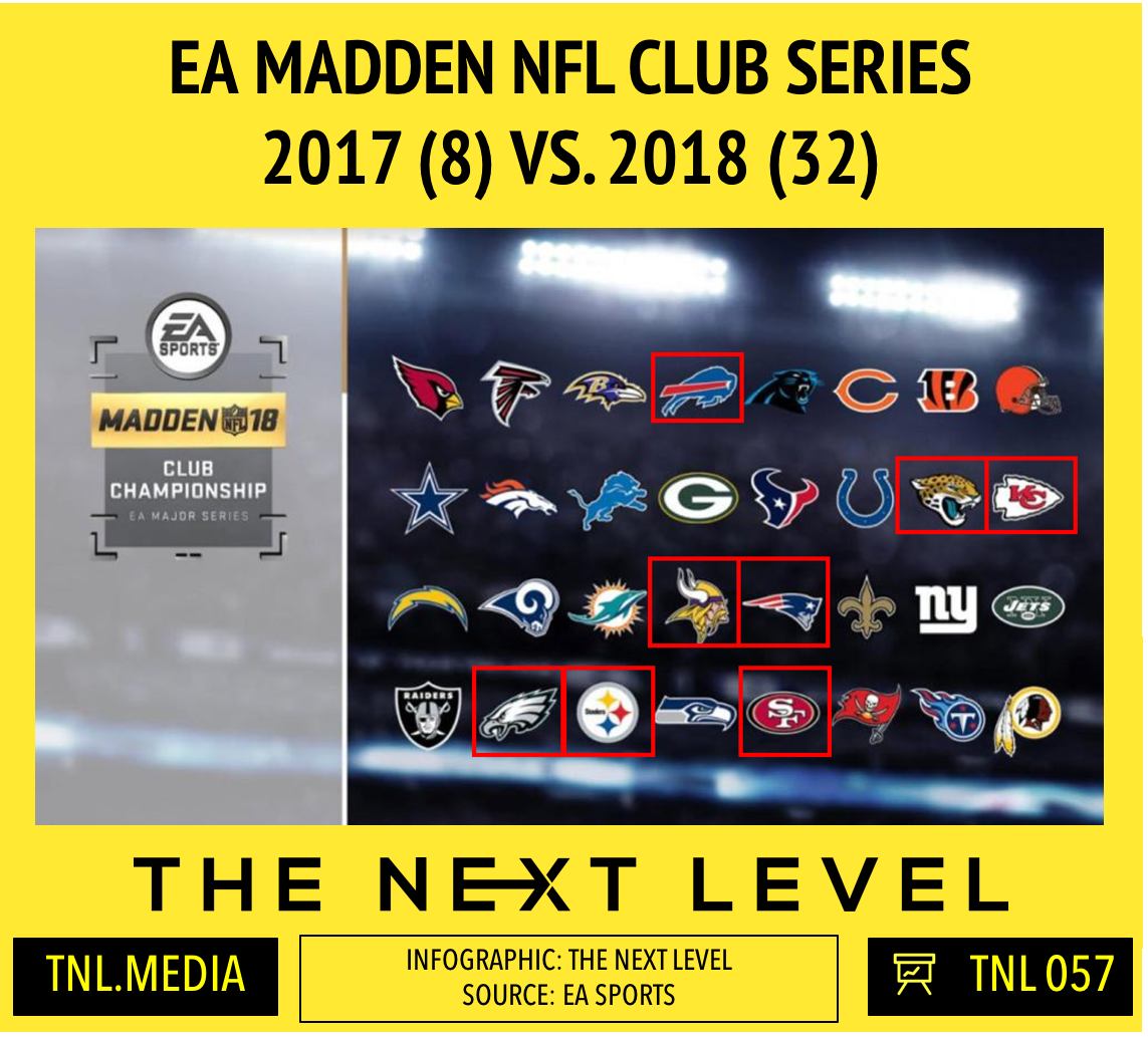 EA Madden NFL Year over Year Comparison (Infographic: The Next Level)