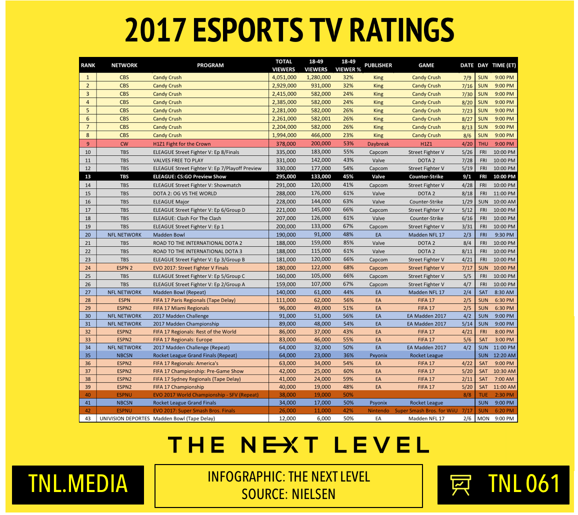 TNL Infographic 061: 2017 eSports TV Ratings: ELEAGUE Season 3 (Infographic: The Next Level)