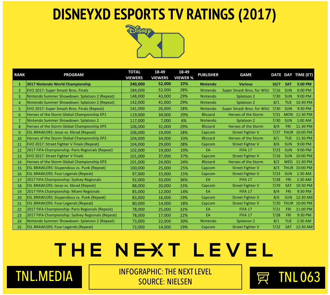 TNL Infographic 063: DisneyXD's eSports TV Ratings and Nintendo World Championship (Infographic: The Next Level)