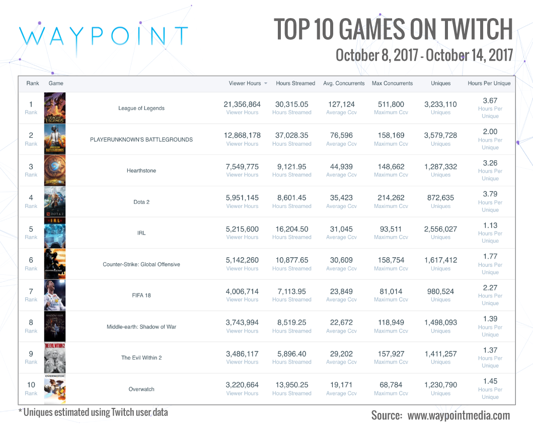 Weekly Twitch Top 10 (Graphic: Waypoint Media)