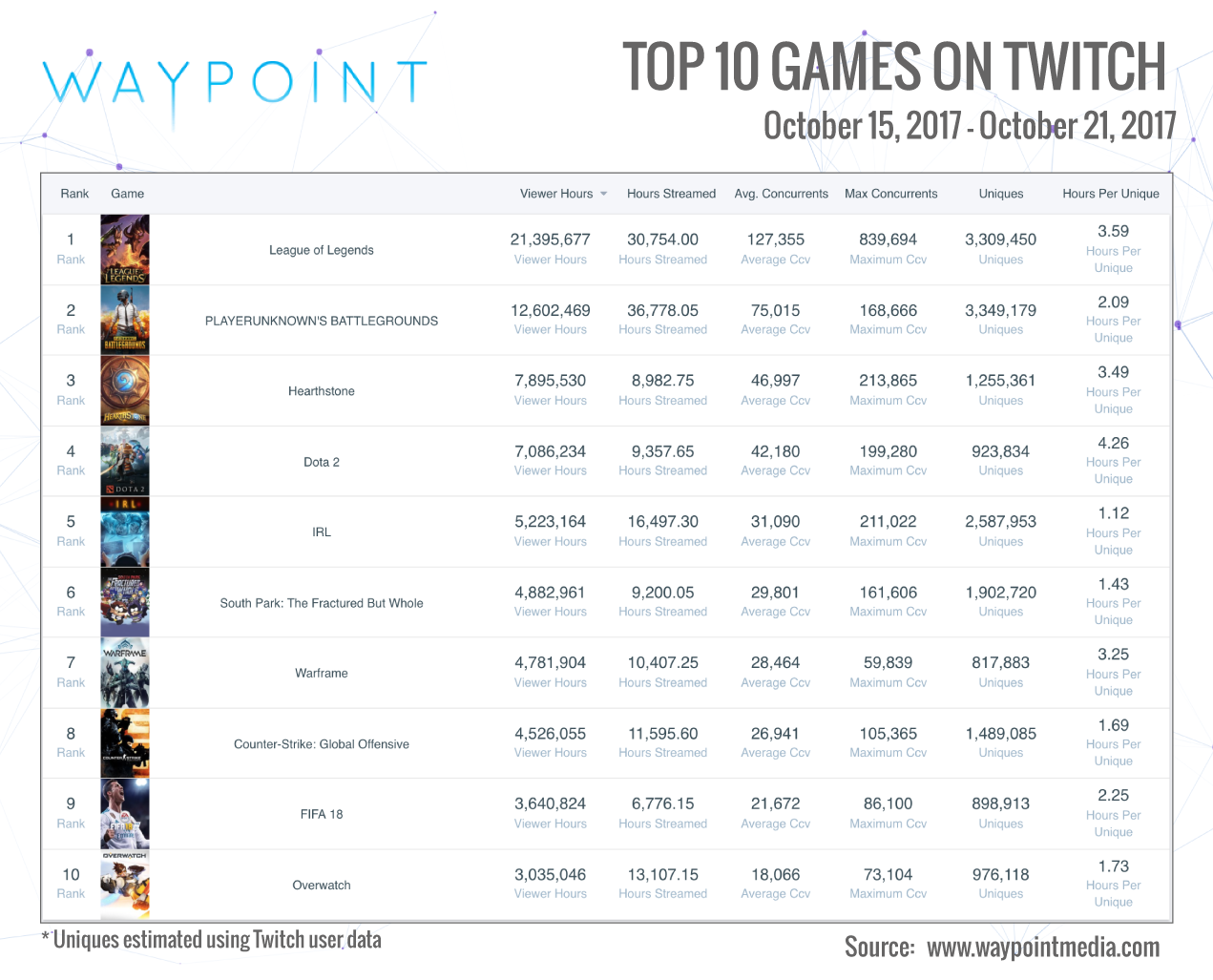 Twitch Top 10: Week Of October 15th (Graphic: Waypoint Media)