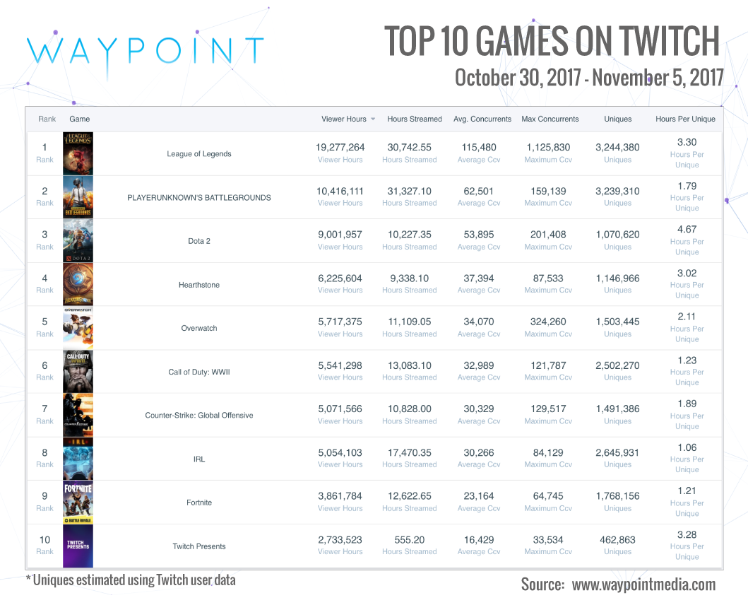 Waypoint Media is the leader in Esports and gaming audience data. They support clients like Nielsen in their efforts to understand the Esports audience. Reach them at  info@waypointmedia.com .