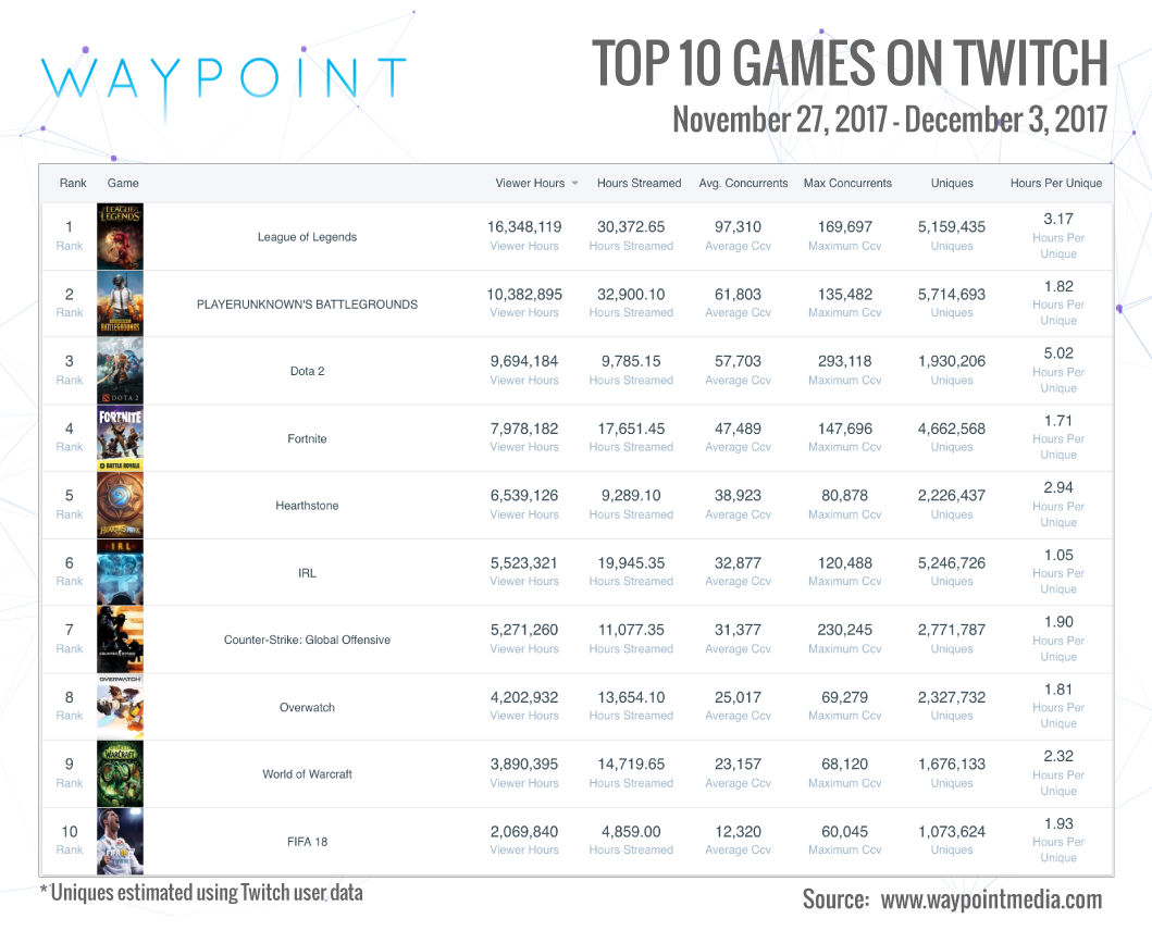 Twitch Top 10: Week of Nov 27th (Infographic: Waypoint Media)