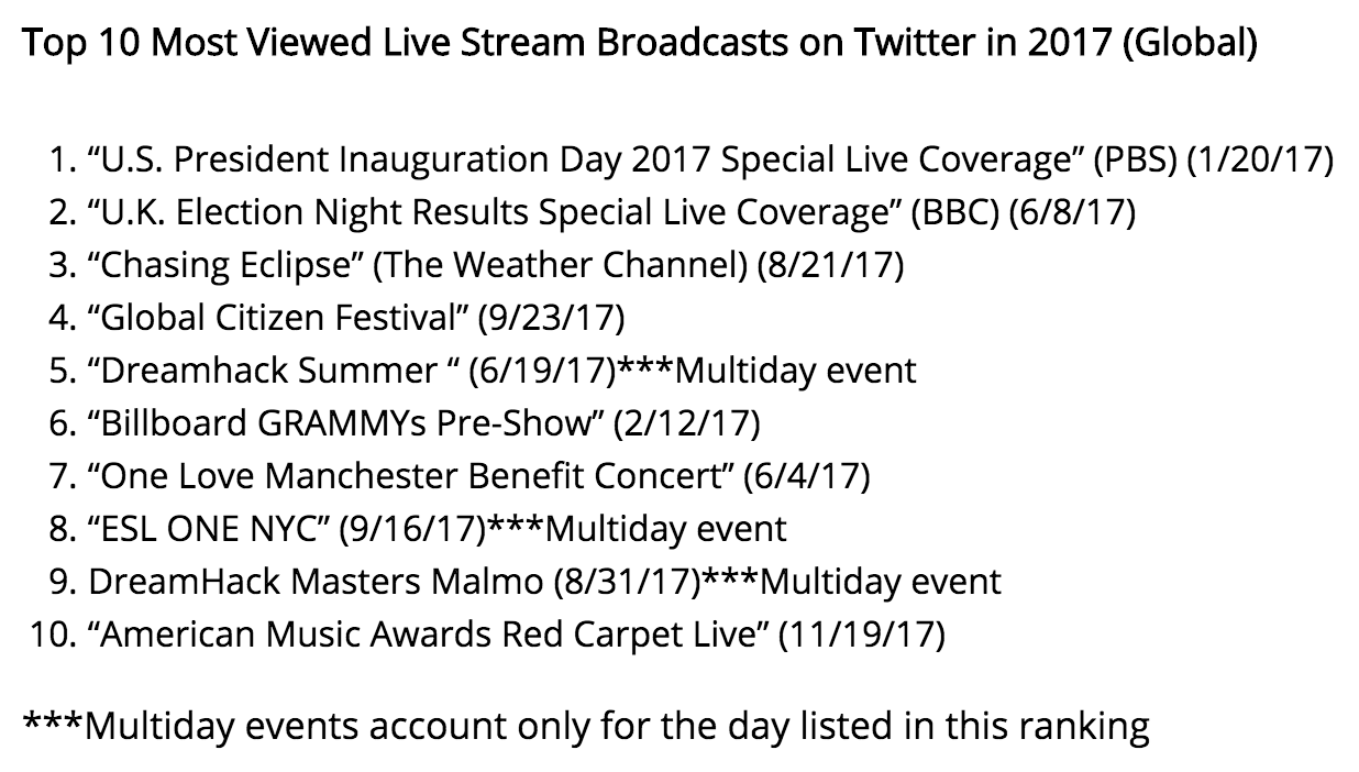 2017 Top Twitter Live Video Events (Photo: Twitter)