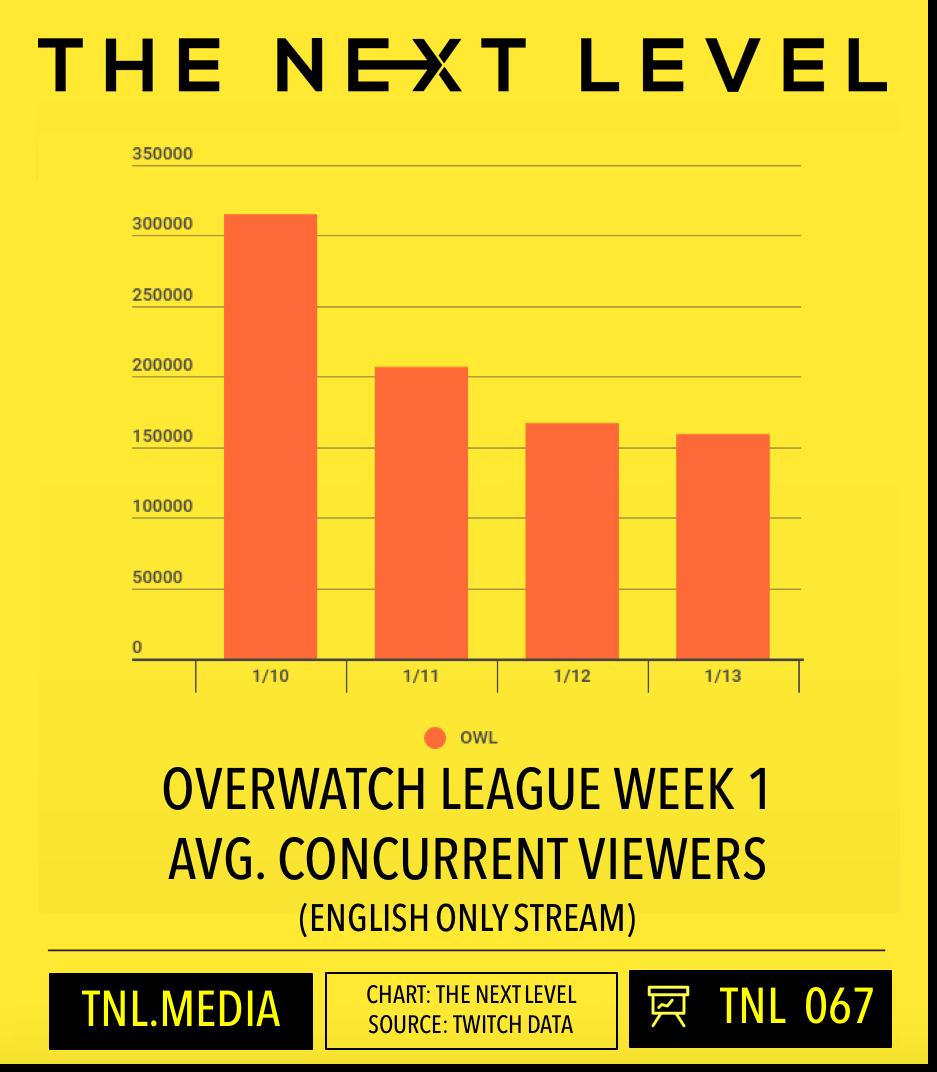 Overwatch League Week 1 Twitch Viewership (Chart: The Next Level)
