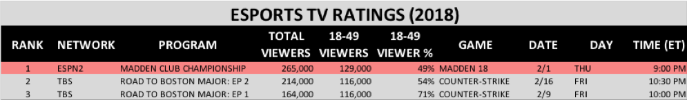 2018 Q1 Esports TV Ratings (Chart: The Next Level)