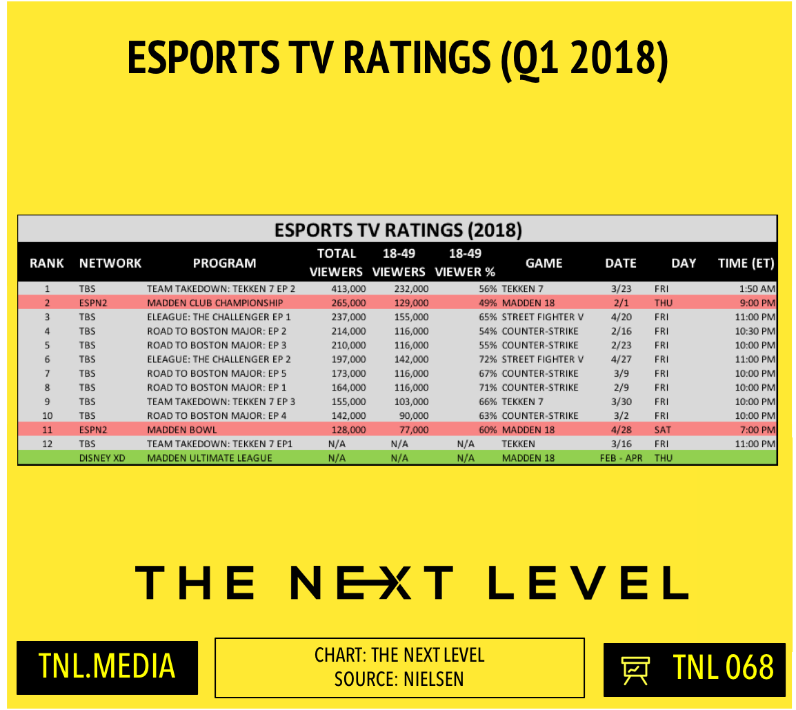 Esports TV Ratings (Chart: The Next Level)