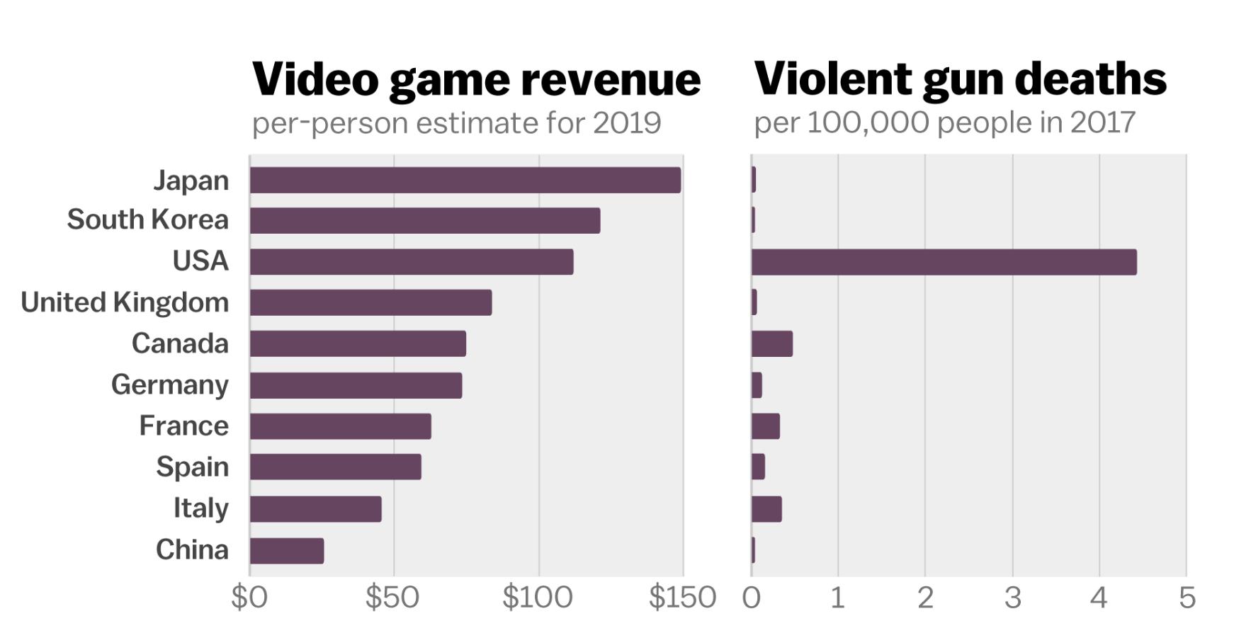 (Chart: Vox Media)