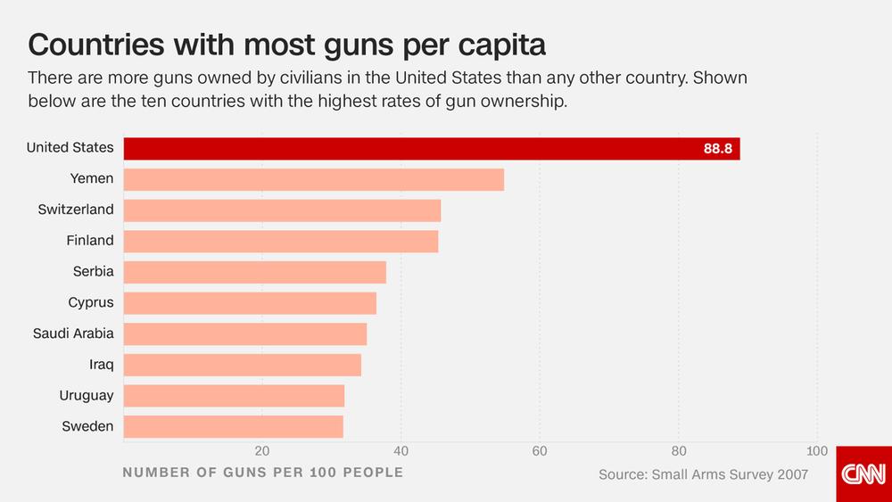 (Chart: CNN)