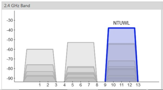 A properly configured wireless network space (BTW: NTUWL is the name of a wireless network)