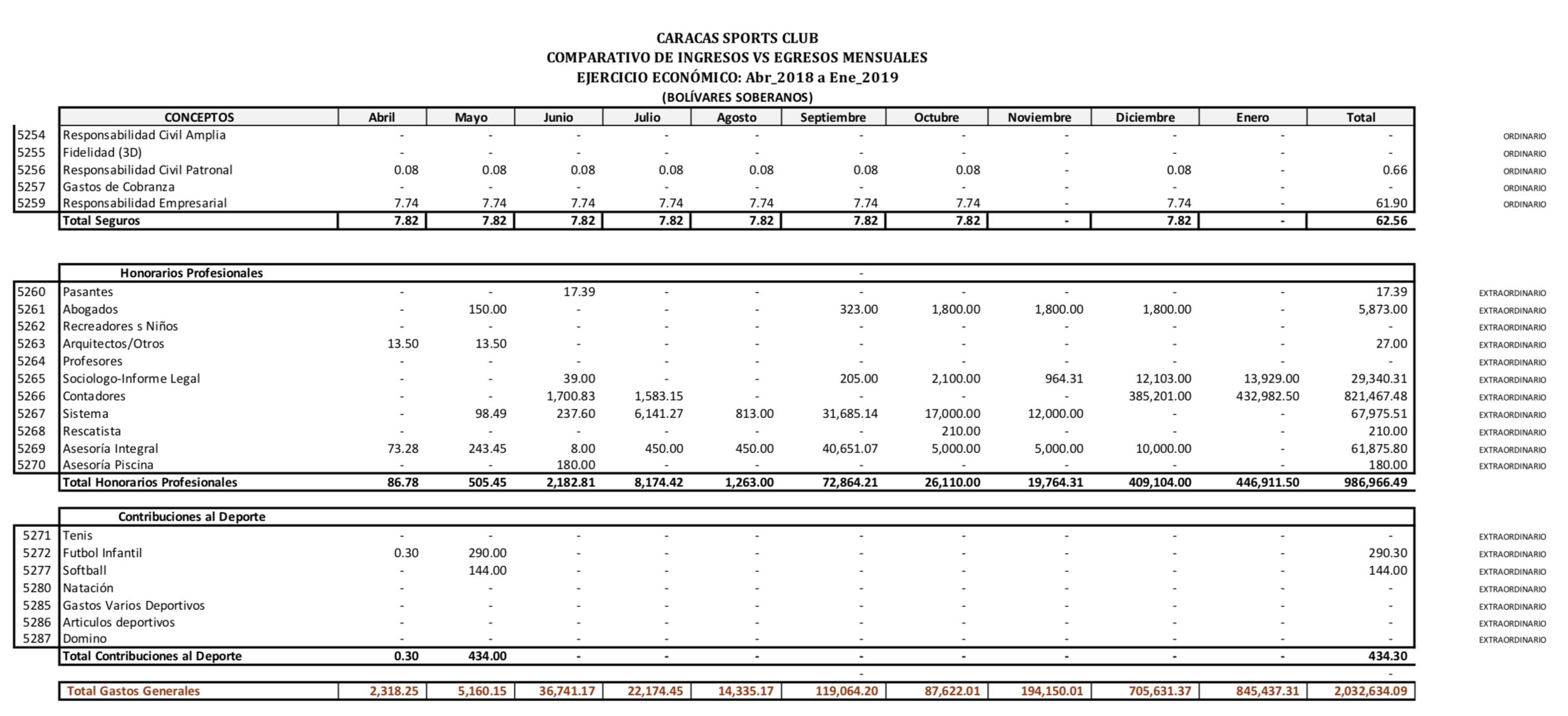 Información Financiera Abr/2018_Ene/2019 - Resumen Egresos