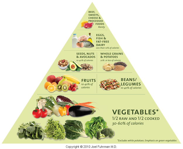 foodpyramid-large.png