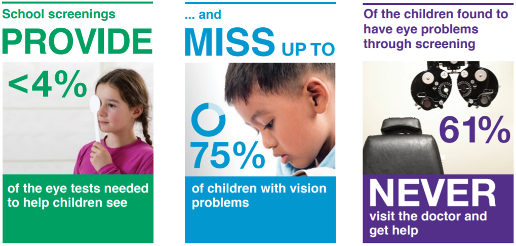 """Due to the incomplete nature of in-school eye screenings, many vision problems can be missed completely or misdiagnosed as other conditions like  ADHD .  Children who grow up with undiagnosed vision problems are often unaware that what they see is abnormal, and that means they don't know to ask for help.The yearly Vision & Learning Month campaign  encourages parents to take their children in for a  comprehensive vision exam  every year.   Children with vision problems that are not diagnosed and treated  may struggle in school and often go on to be  adults with the same vision problems--children do not """"grow out of"""" these difficulties."""