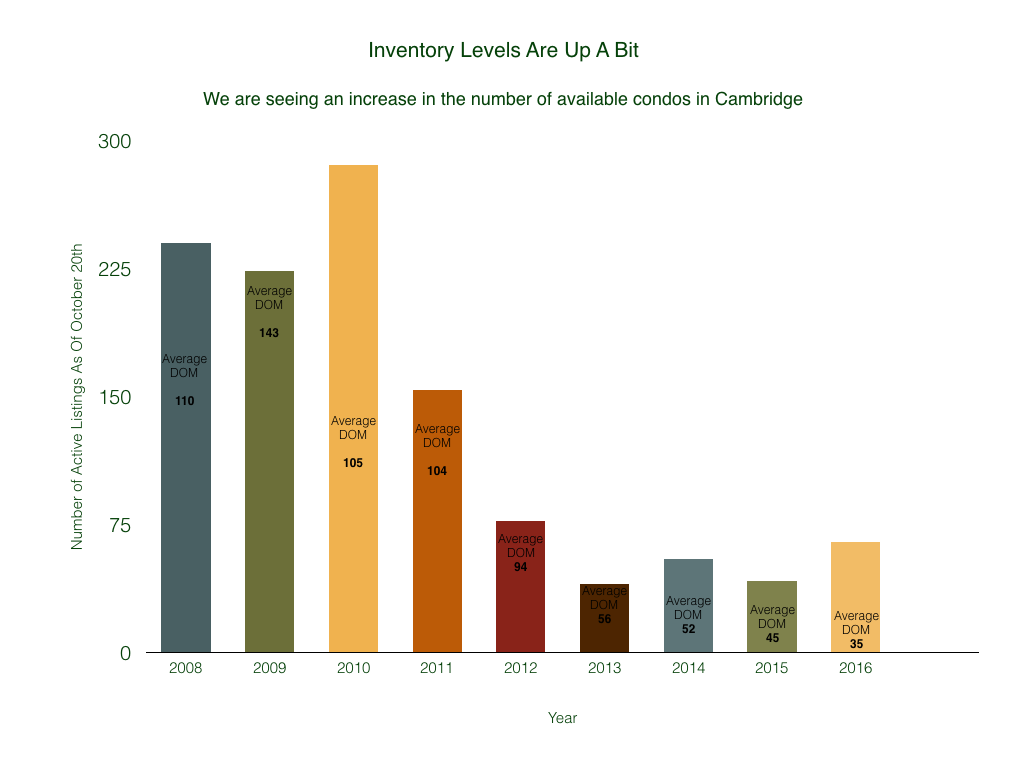 Our Inventory Is The Highest It Has Been Since 2013, But It Is Still Considerably Lower than Pre-2012 Levels