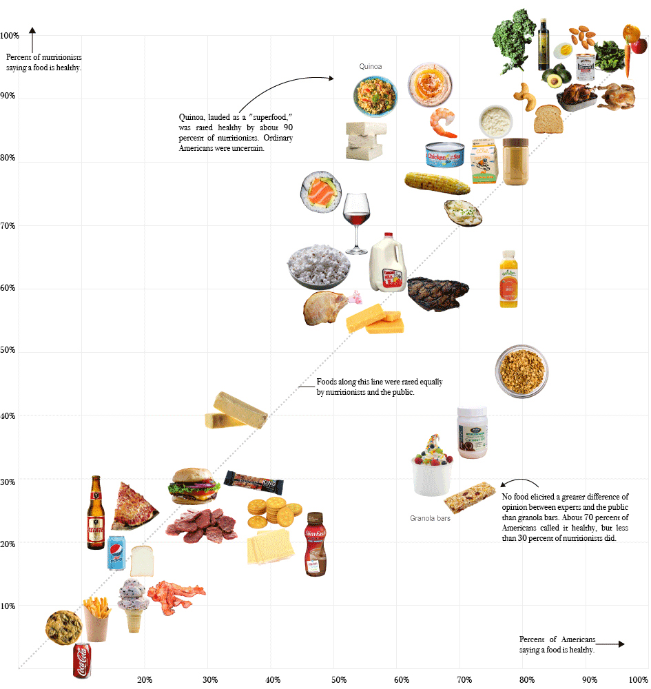 """The New York Times """"surveyed Americans and a panel of nutrition experts about which foods they thought were good or bad for you."""" Image via The New York Times."""