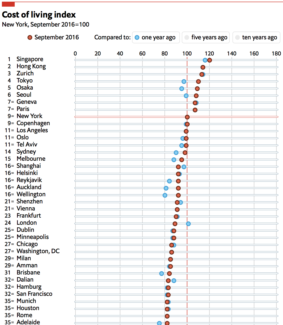 The 35 countries with the highest cost of living. Image via The Economist.