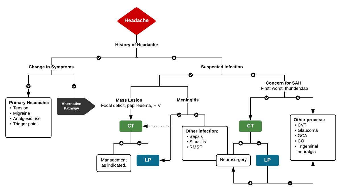 Full ddxof.com article and algorithm on Headache can be found at  https://ddxof.com/headache/
