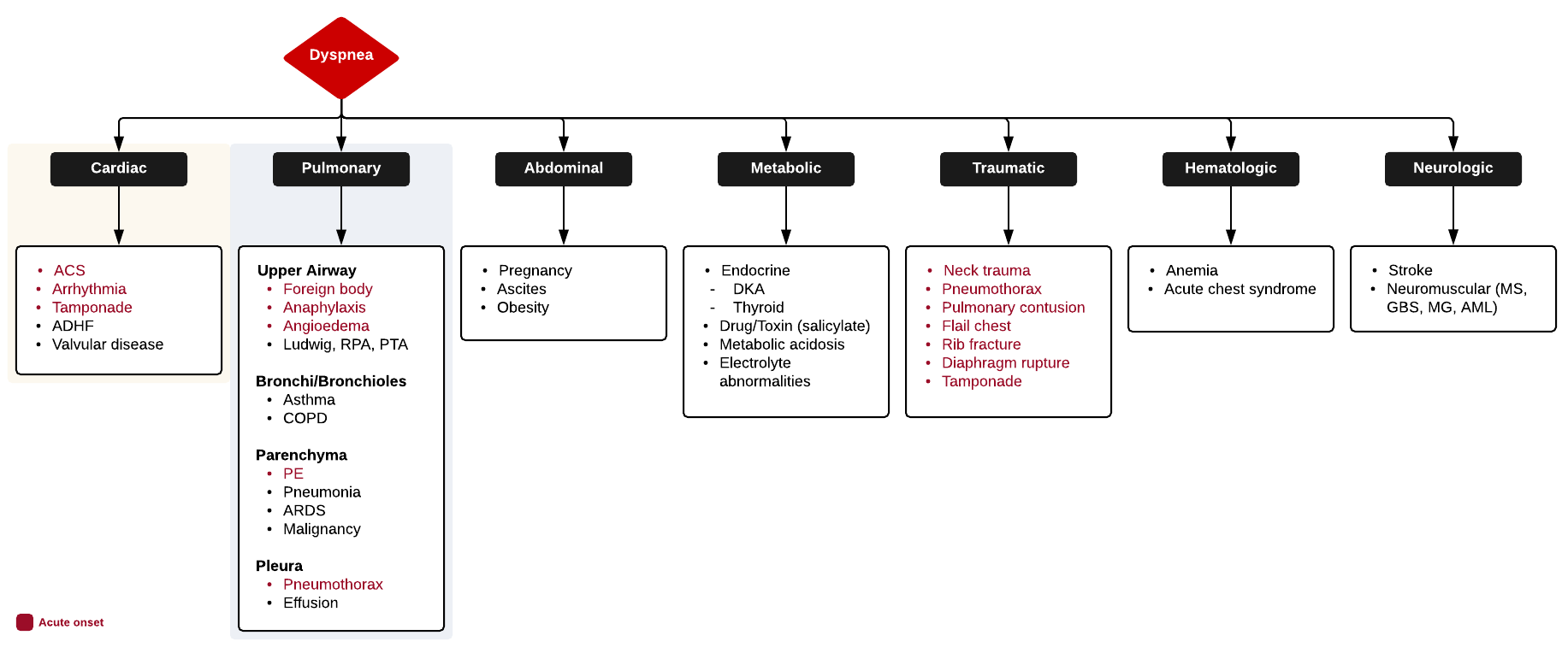 Full ddxof.com article and algorithm on Dyspnea can be found at  https://ddxof.com/dyspnea /