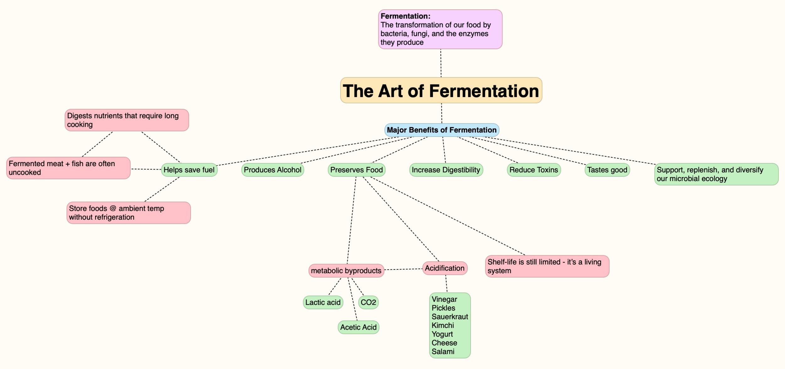 Art of Fermentation.png