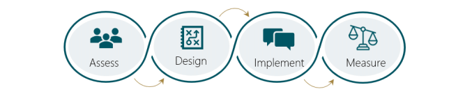 Change Management Graphic.PNG