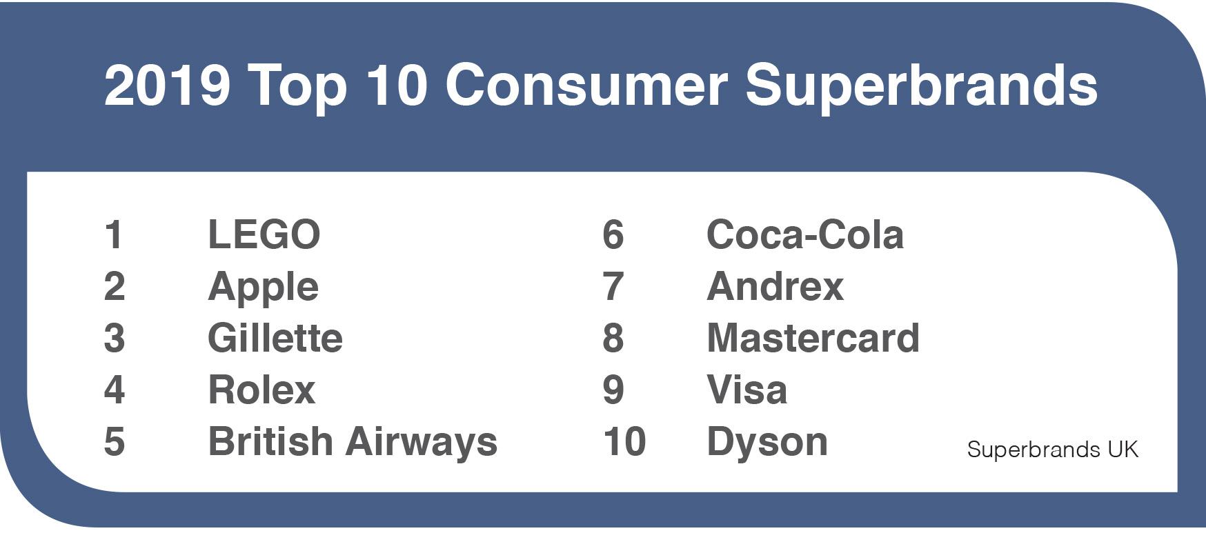 Consumer Superbrands 2019 Top 10.jpg