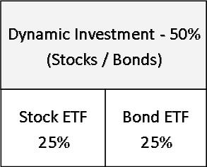 The Dynamic investment rotates between stock and bond ETFs periodically based on market trends.