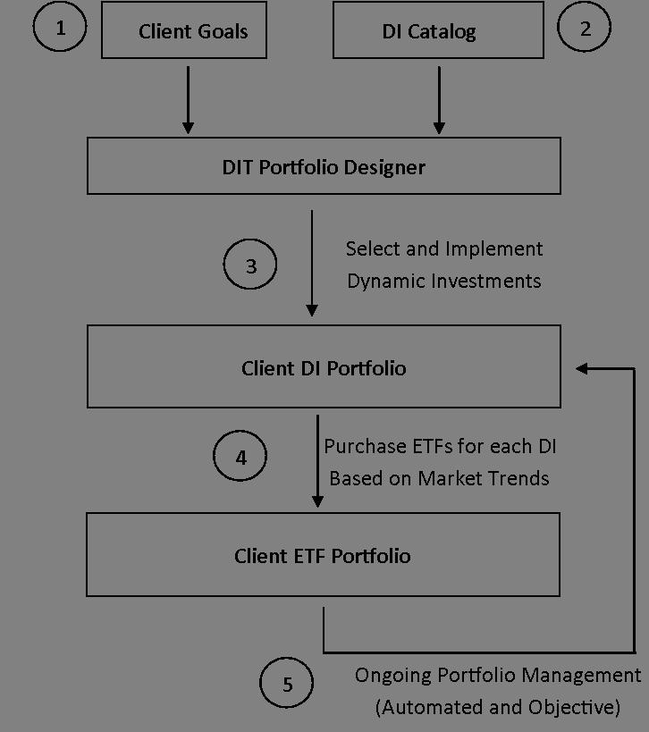 Port ProcessDIT.png