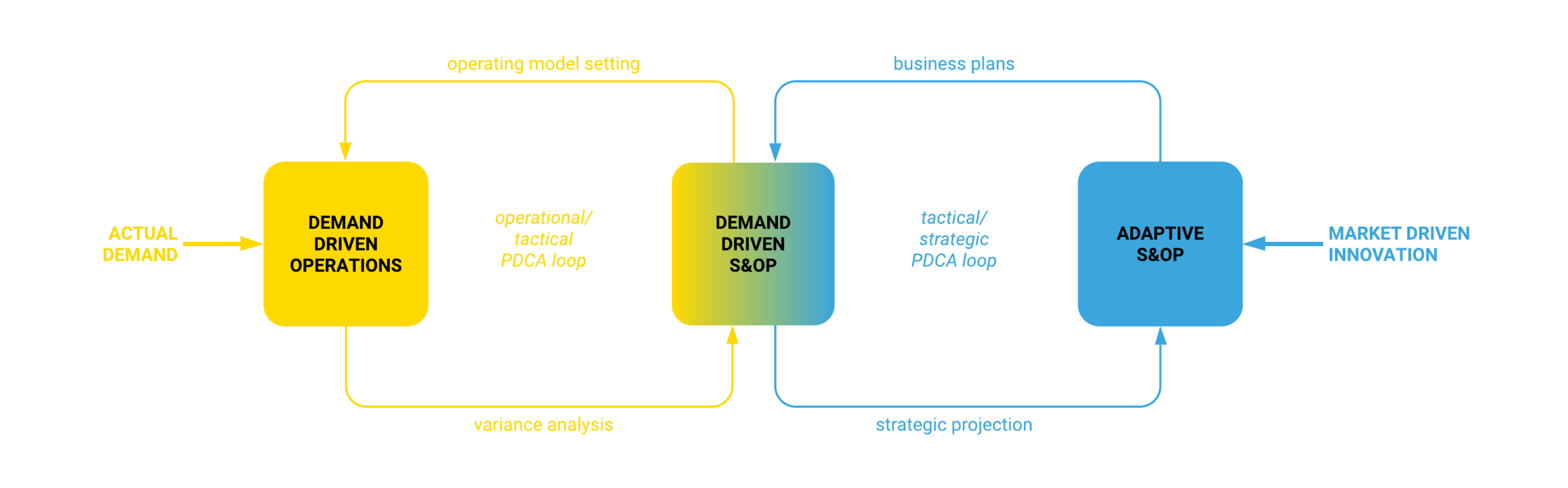 A DEMAND DRIVEN organisation is built around processes designed to provide RELEVANT INFORMATION for decision making at the strategic, tactical and operational levels. The entire organisation will thus become fully aligned in delivering VALUE TO THE CUSTOMER while MAXIMISING PROFITABILITY. This creates an organisation which is HIGHLY RESPONSIVE and ADAPTIVE to changes in the market in both the long and short term.