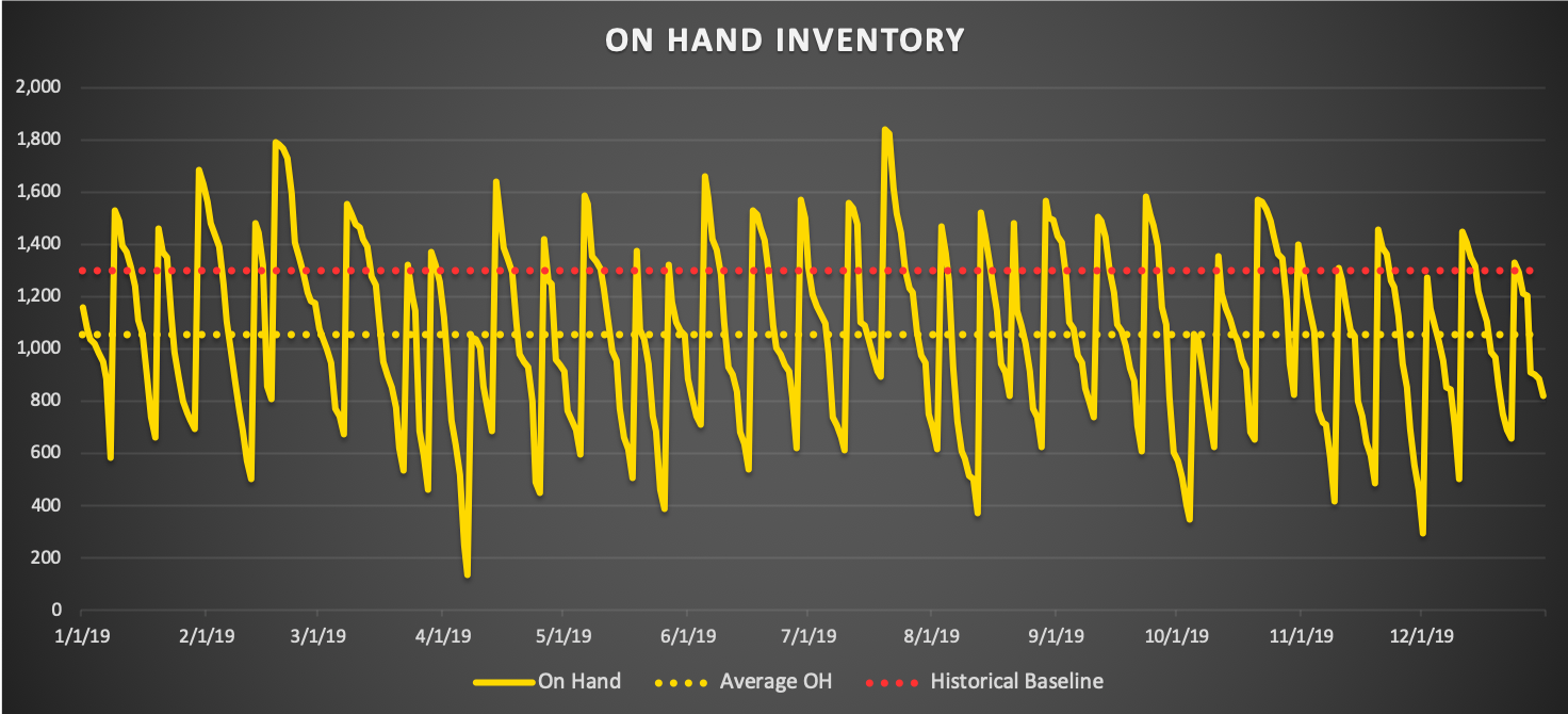 Your optimised inventory profile