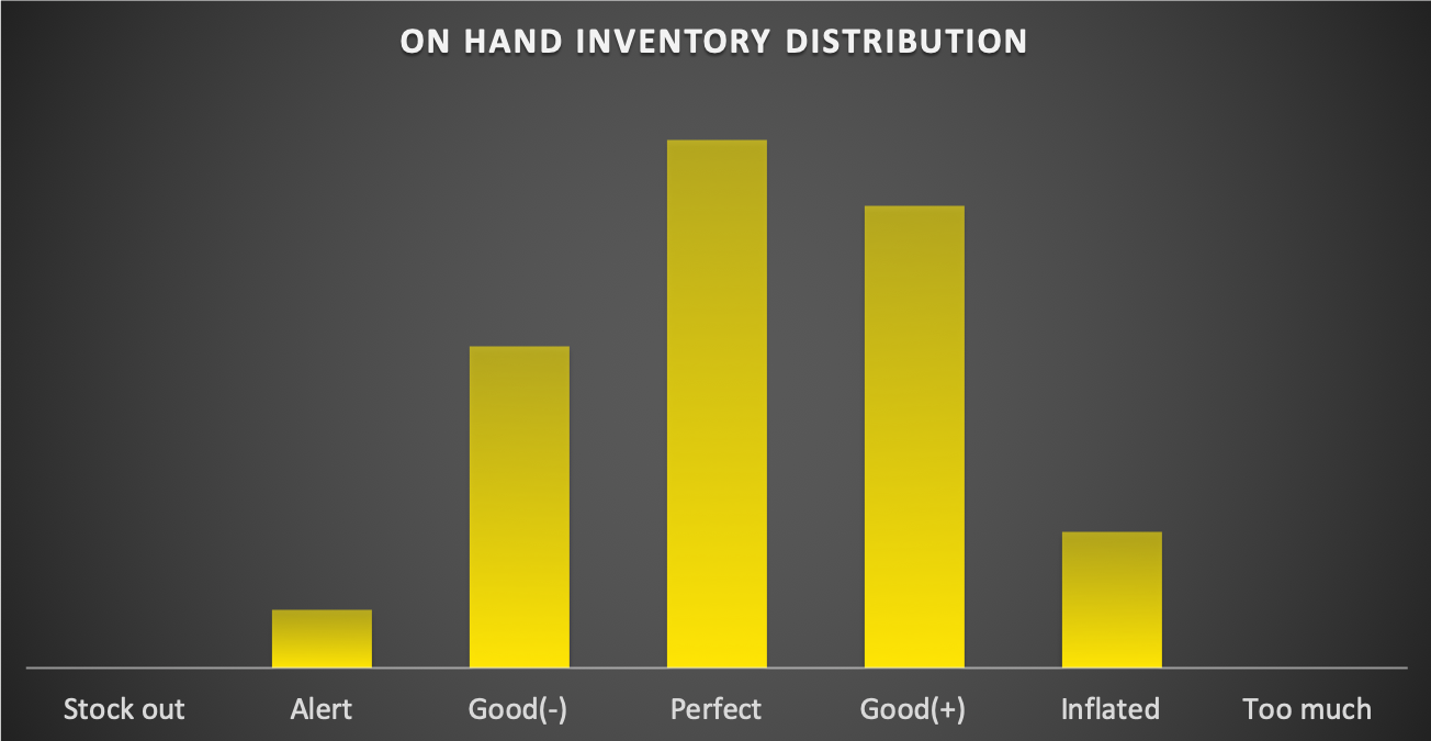Centered On-Hand Inventory distribution