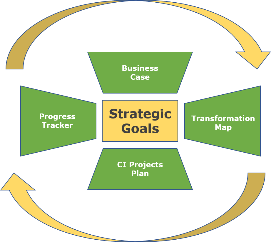 Continuous Improvement - Our team has a strong track record of driving formal improvement & transformation programs in supply chains across consumer, pharma, oil & gas and technology sectors.If you face significant business challenges and need help to define a strategy and create the roadmap or execute the changes to achieve results then SmartChain can help.