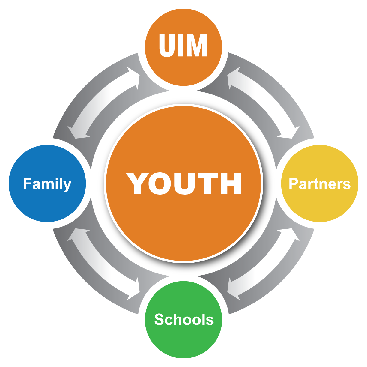 Unity in Motion provides the nucleus our students need to succeed.