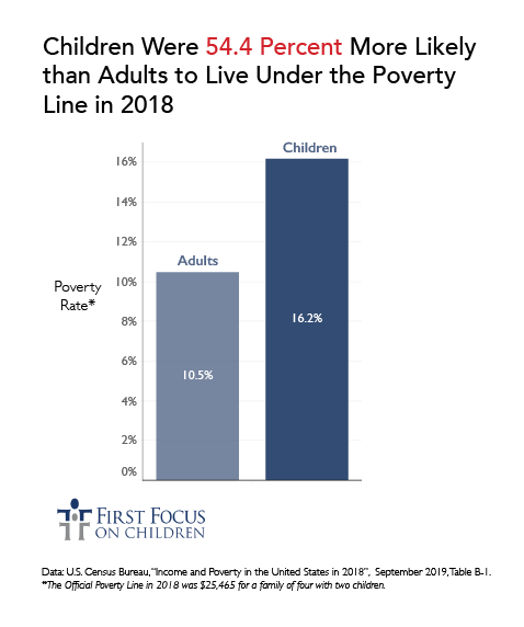 Adults vs Kid Poverty_Adult-Child Poverty Comparison.png