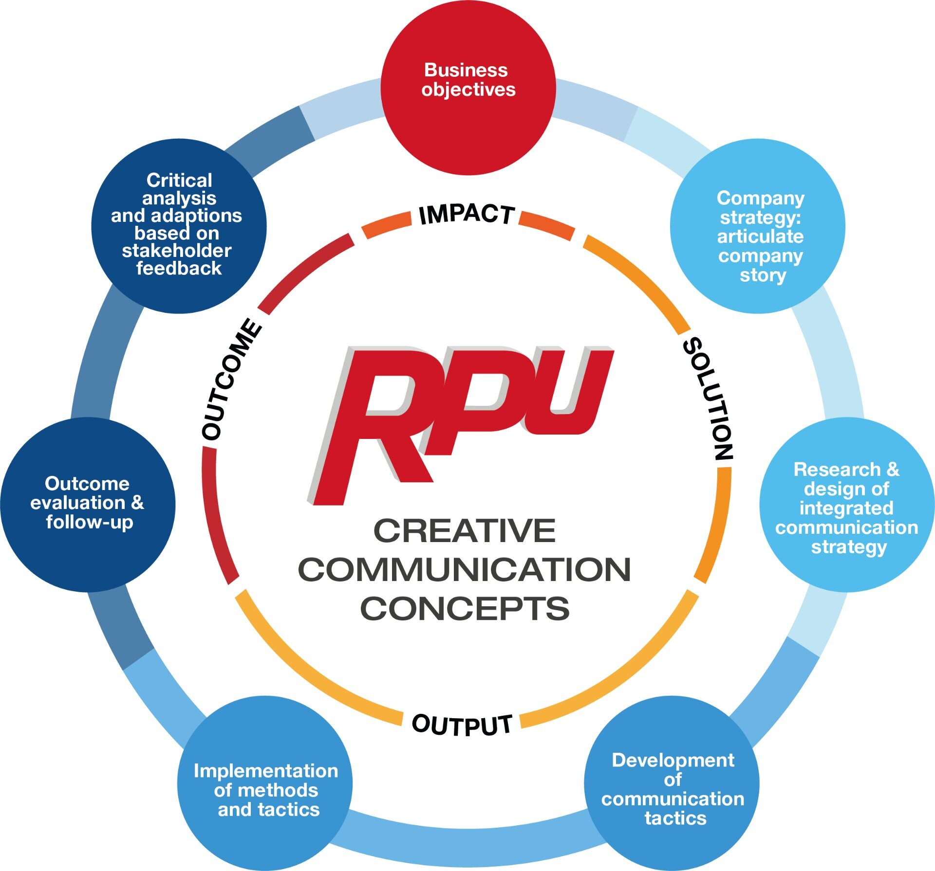 Consulting model RPU Sep 2019.jpg
