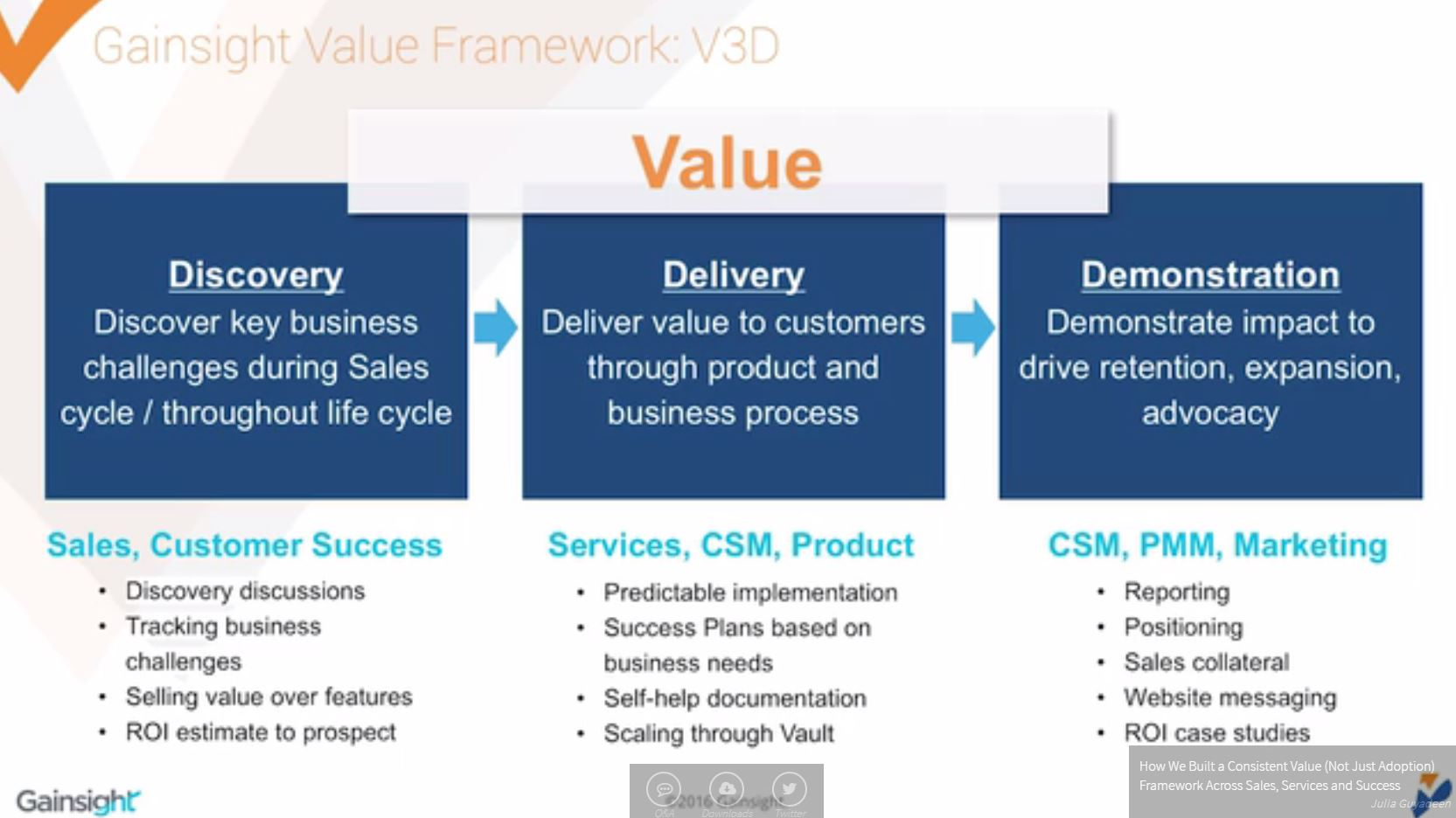 V3D: Value, Discovery, Delivery, & Demonstration